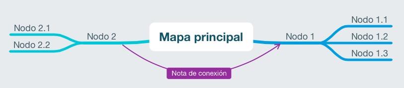 Añadir notas de conexion