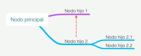 Conexiones MindNode